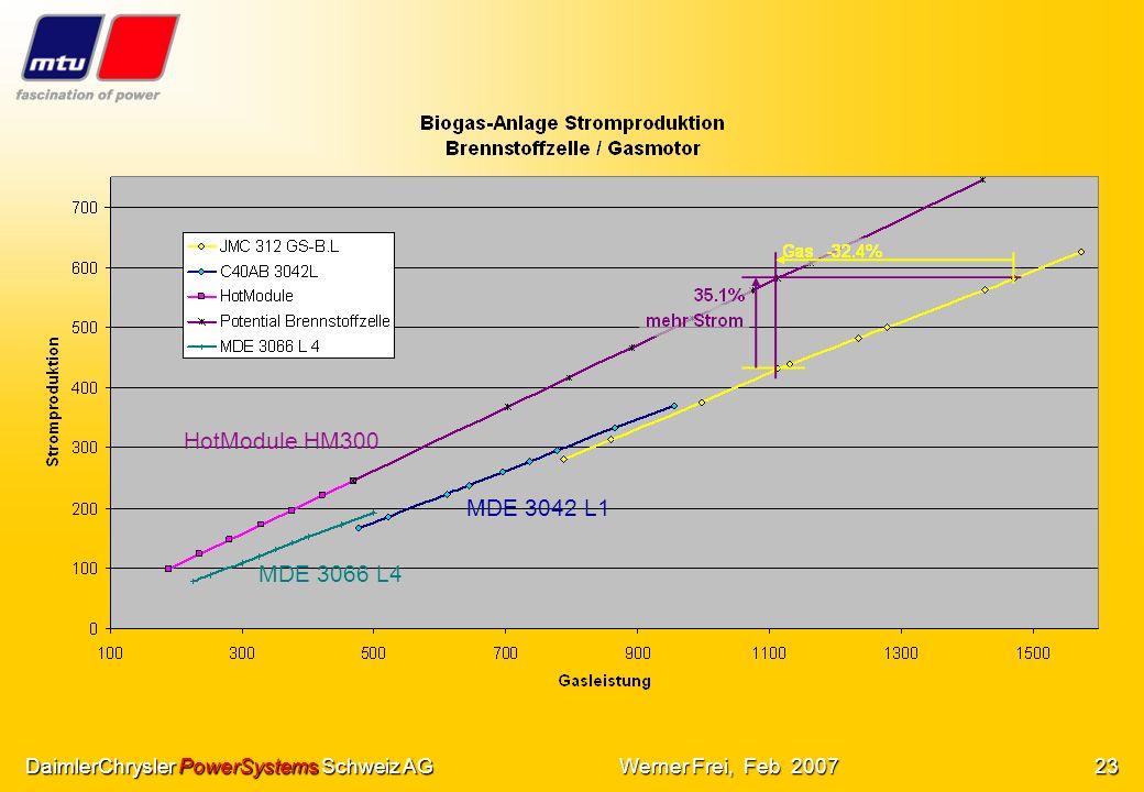 HotModule HM300 MDE 3042 L1. MDE 3066 L4. DaimlerChrysler PowerSystems Schweiz AG.