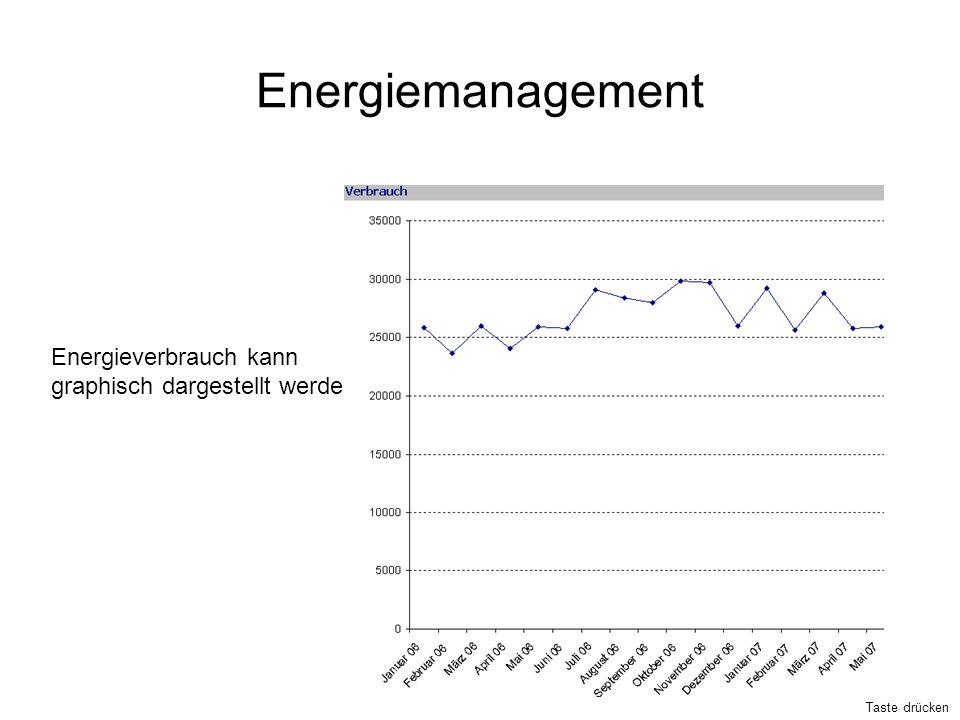 Energiemanagement Energieverbrauch kann graphisch dargestellt werden