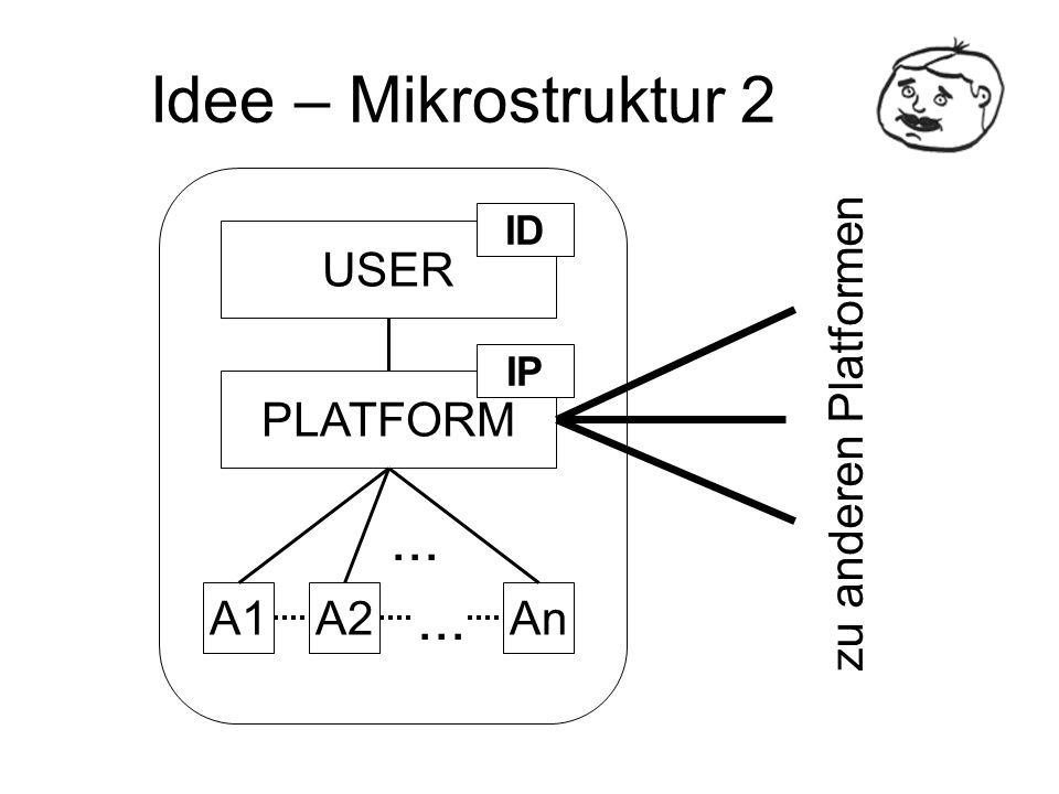 Idee – Mikrostruktur 2 ... USER PLATFORM A1 A2 An