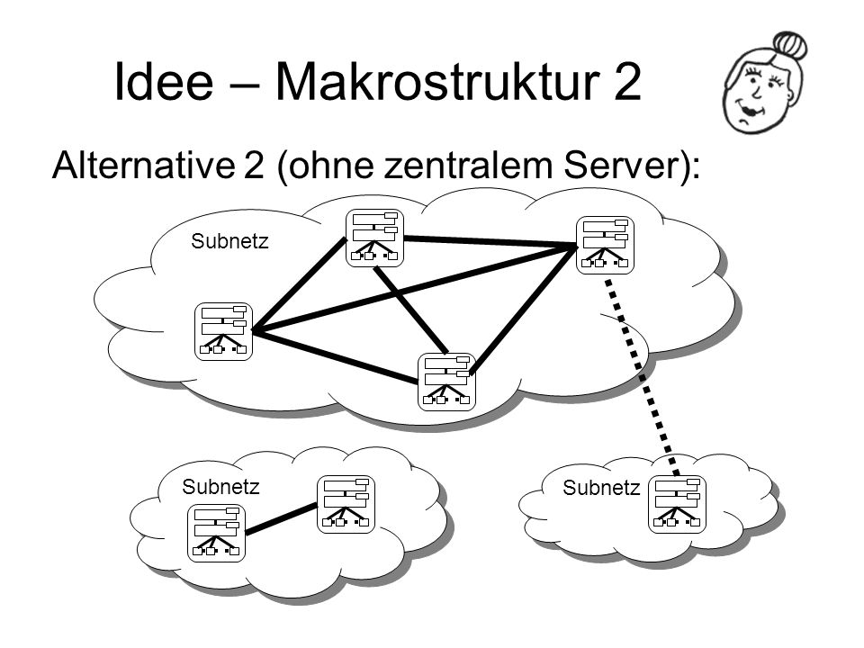 Idee – Makrostruktur 2 Alternative 2 (ohne zentralem Server): Subnetz