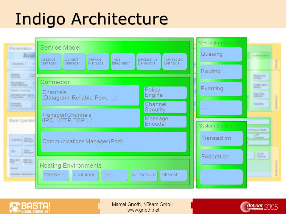 Indigo Architecture Service Model Connector Hosting Environments
