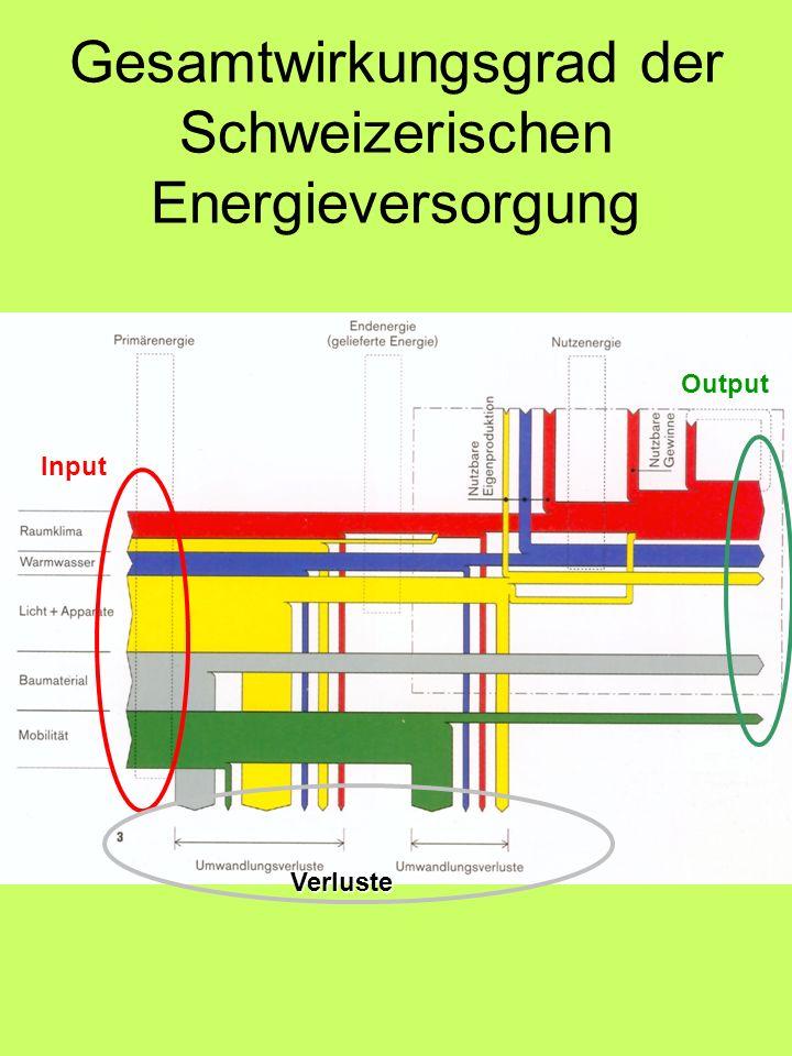 Gesamtwirkungsgrad der Schweizerischen Energieversorgung
