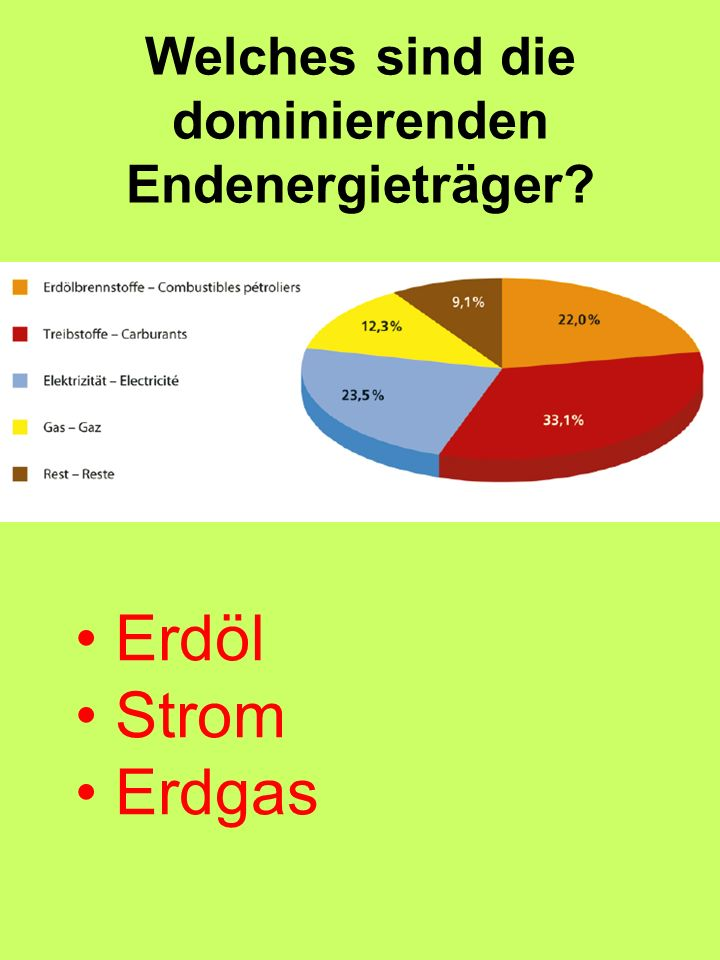 Welches sind die dominierenden Endenergieträger