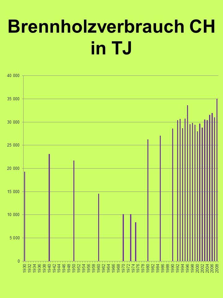 Brennholzverbrauch CH in TJ