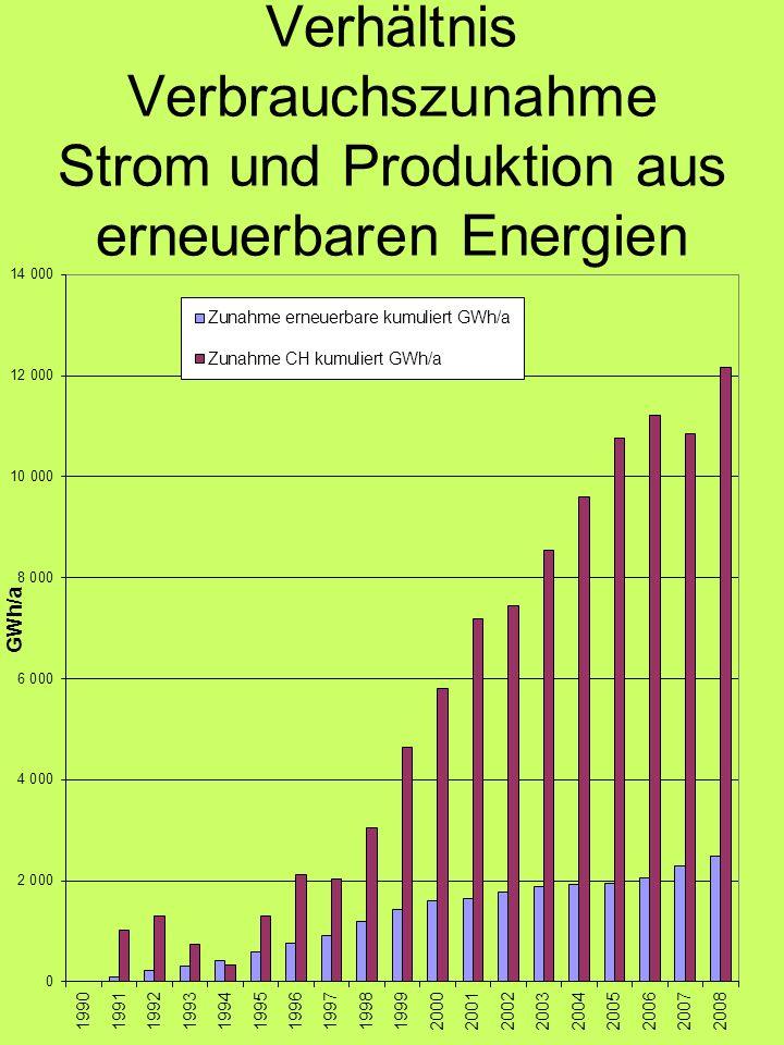 Verhältnis Verbrauchszunahme Strom und Produktion aus erneuerbaren Energien