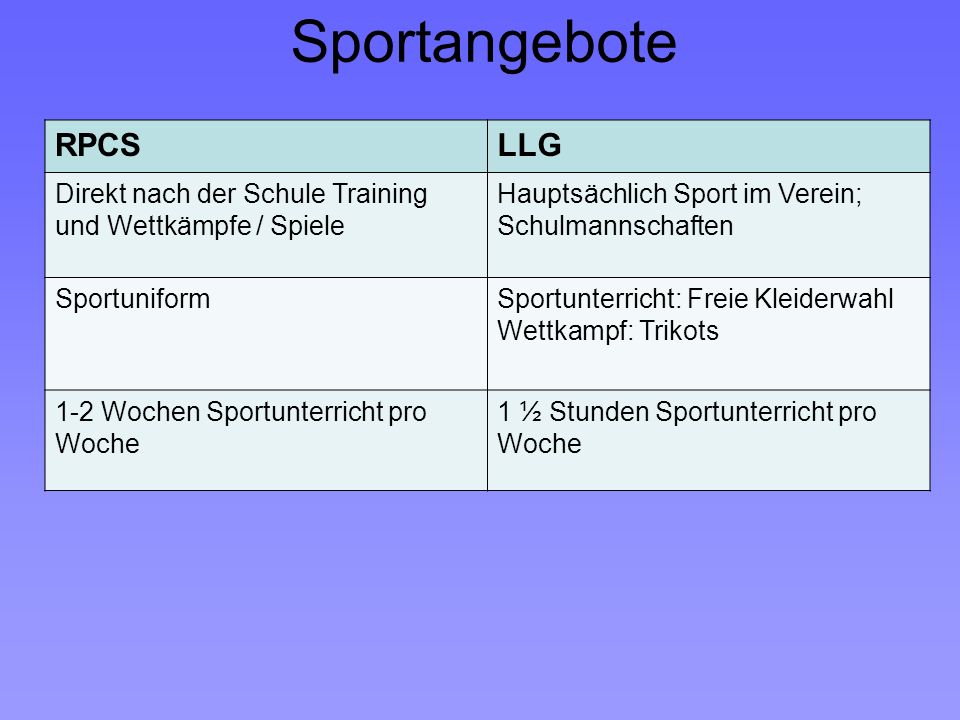 Sportangebote RPCS LLG