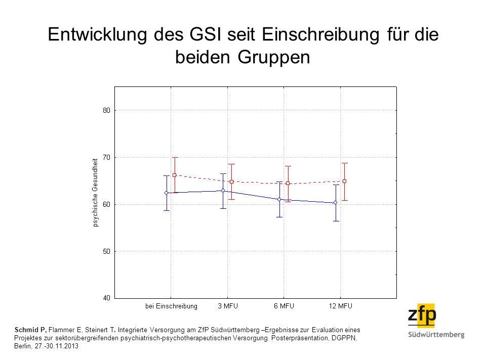 Entwicklung des GSI seit Einschreibung für die beiden Gruppen