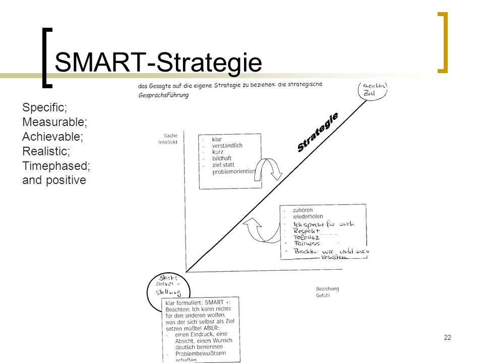 SMART-Strategie Specific; Measurable; Achievable; Realistic; Timephased; and positive