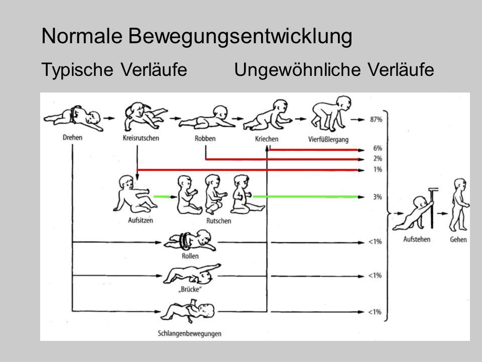Normale Bewegungsentwicklung