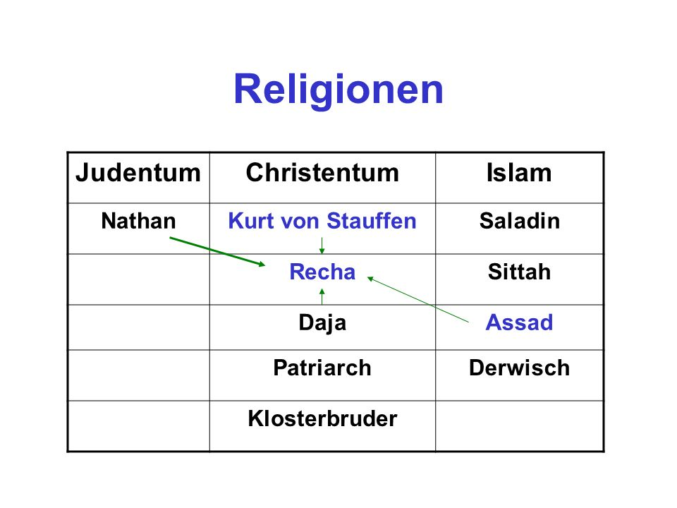 Religionen Judentum Christentum Islam Nathan Kurt von Stauffen Saladin