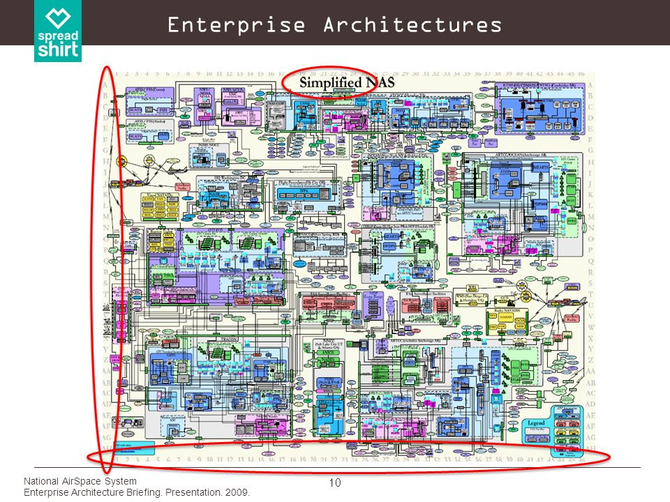 Enterprise Architectures