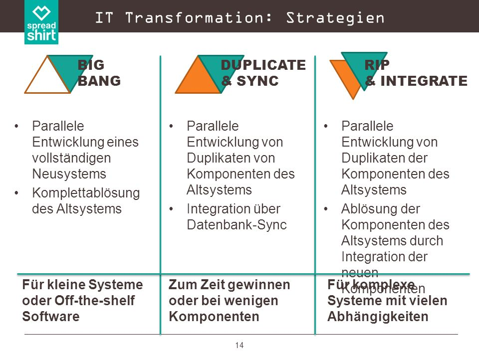 IT Transformation: Strategien