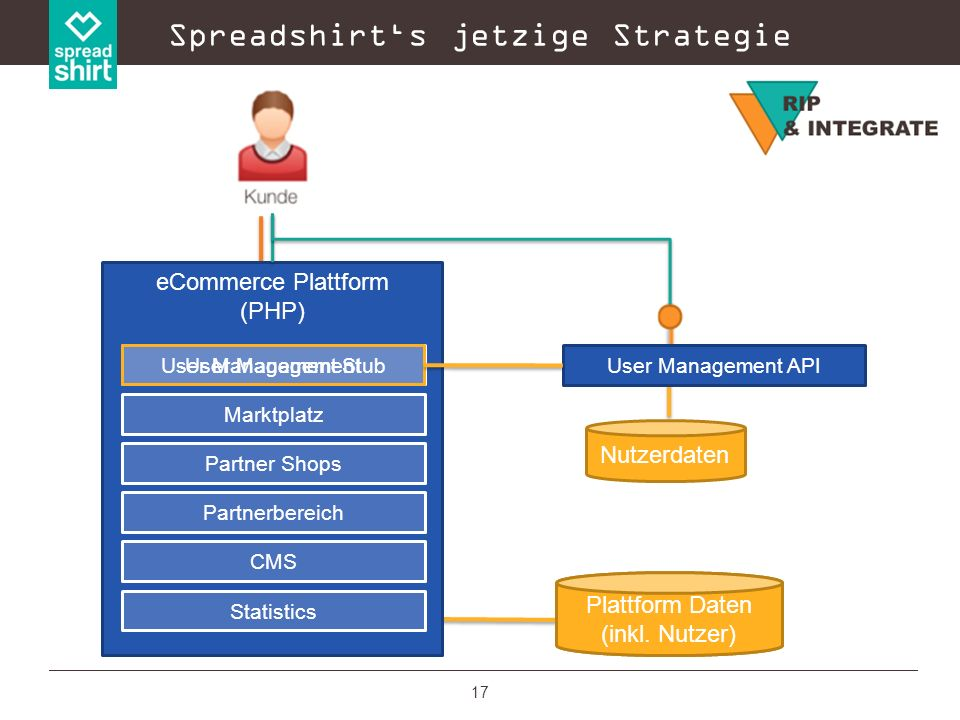 Spreadshirt's jetzige Strategie