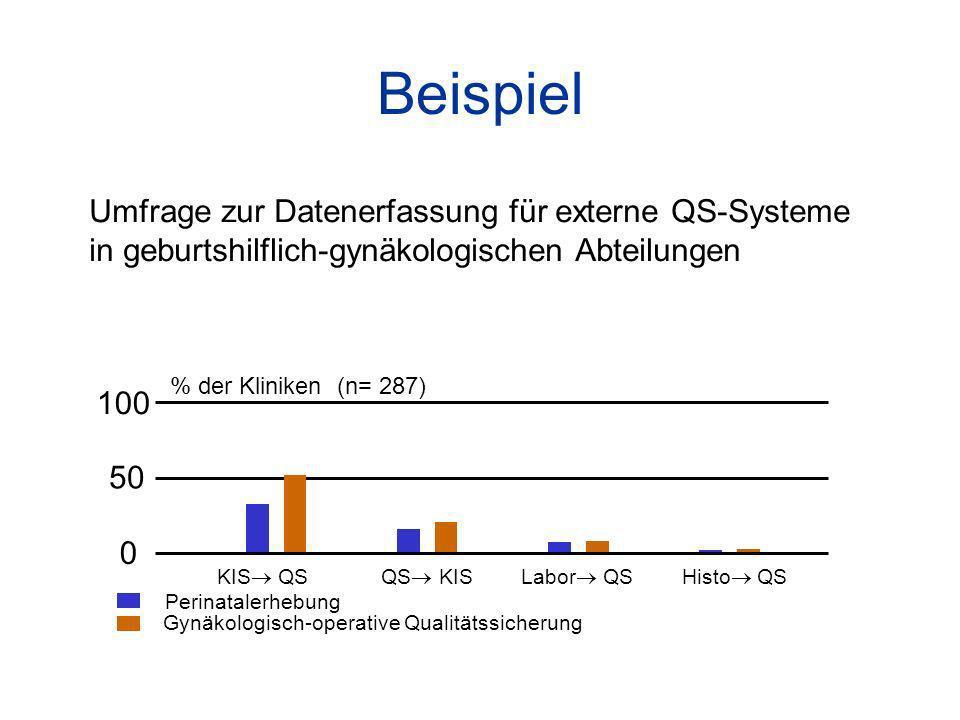 Beispiel Umfrage zur Datenerfassung für externe QS-Systeme