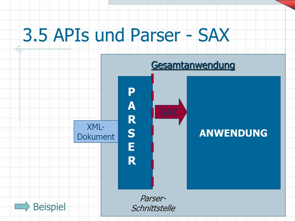 3.5 APIs und Parser - SAX P A R S E Gesamtanwendung ANWENDUNG SAX SAX