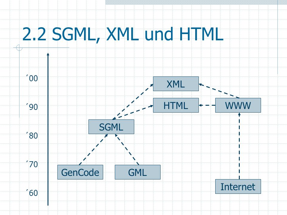 2.2 SGML, XML und HTML Internet GenCode GML SGML HTML WWW XML ´00 ´90