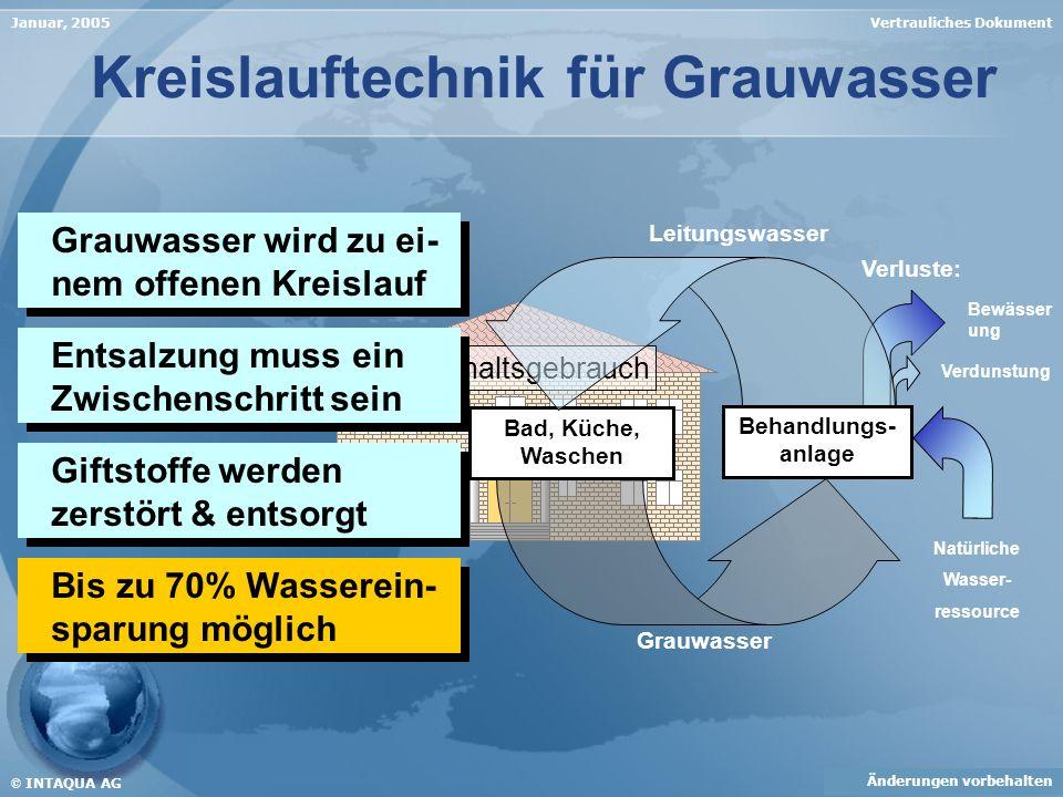 Kreislauftechnik für Grauwasser