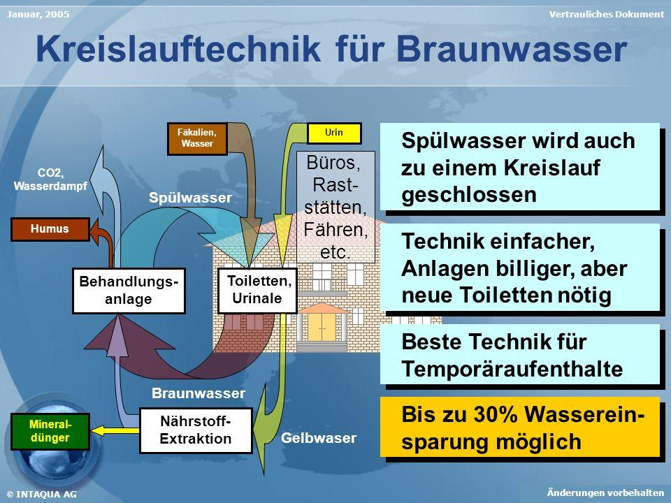 Kreislauftechnik für Braunwasser