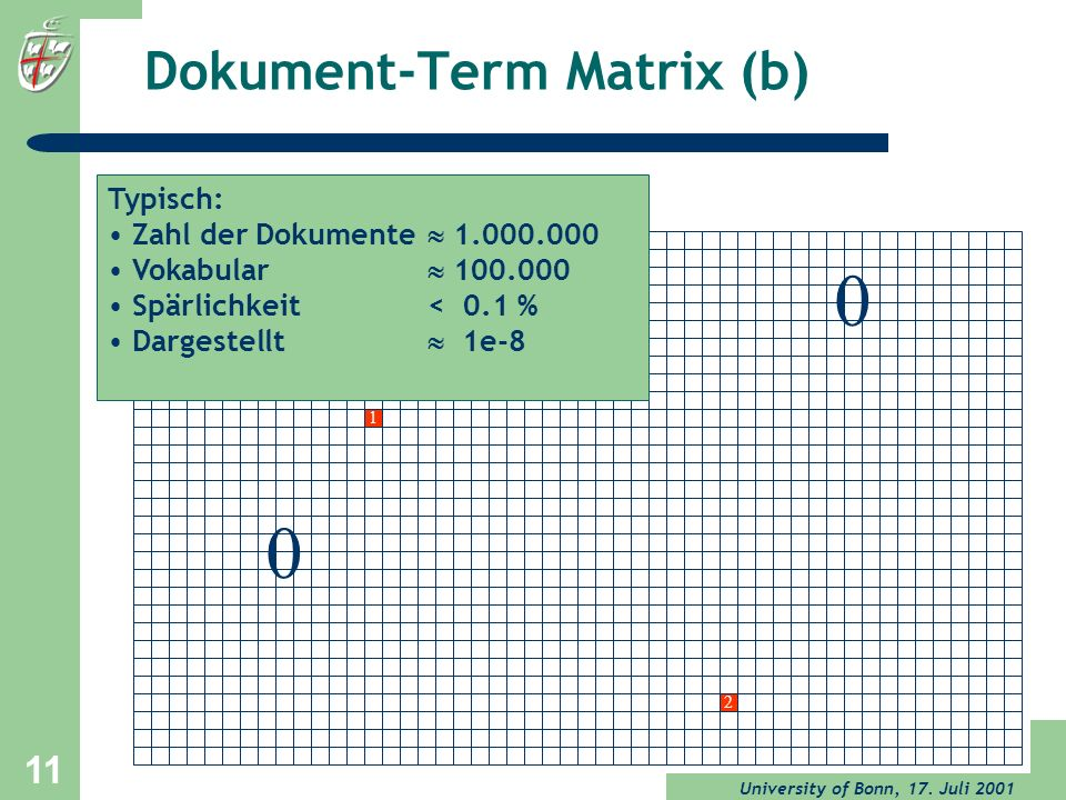 Dokument-Term Matrix (b)