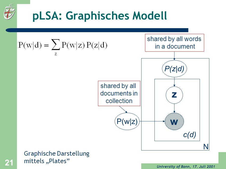 pLSA: Graphisches Modell