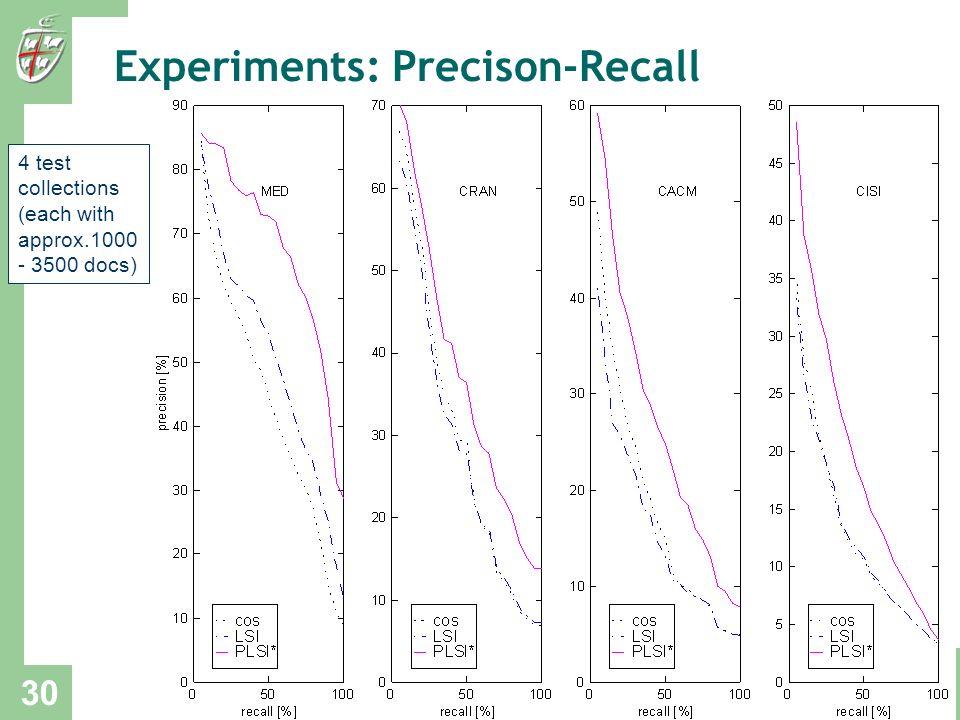 Experiments: Precison-Recall