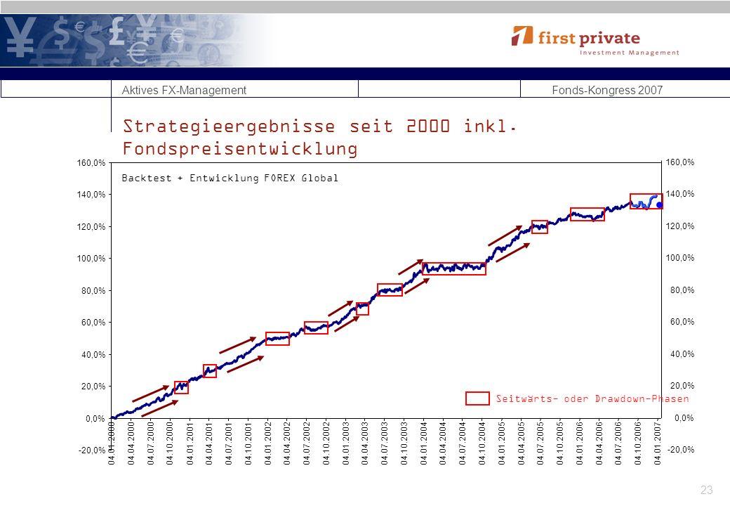 Strategieergebnisse seit 2000 inkl. Fondspreisentwicklung