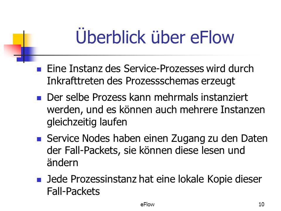 Überblick über eFlow Eine Instanz des Service-Prozesses wird durch Inkrafttreten des Prozessschemas erzeugt.