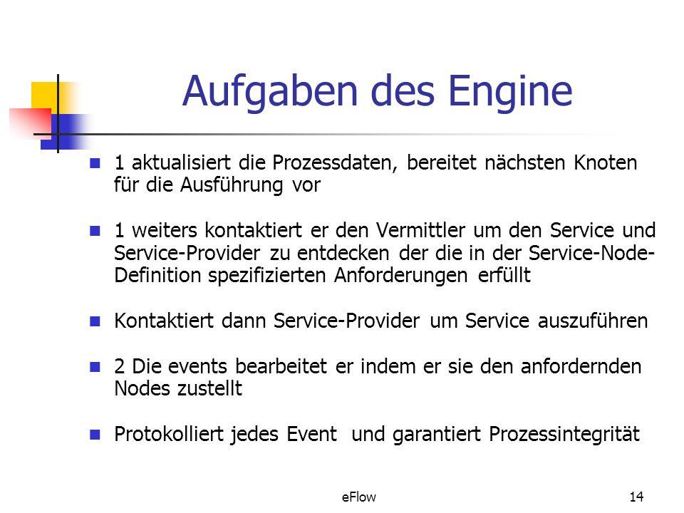 Aufgaben des Engine 1 aktualisiert die Prozessdaten, bereitet nächsten Knoten für die Ausführung vor.