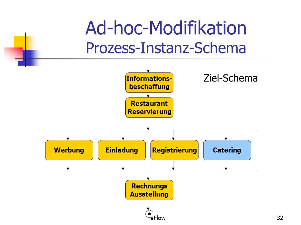 Ad-hoc-Modifikation Prozess-Instanz-Schema