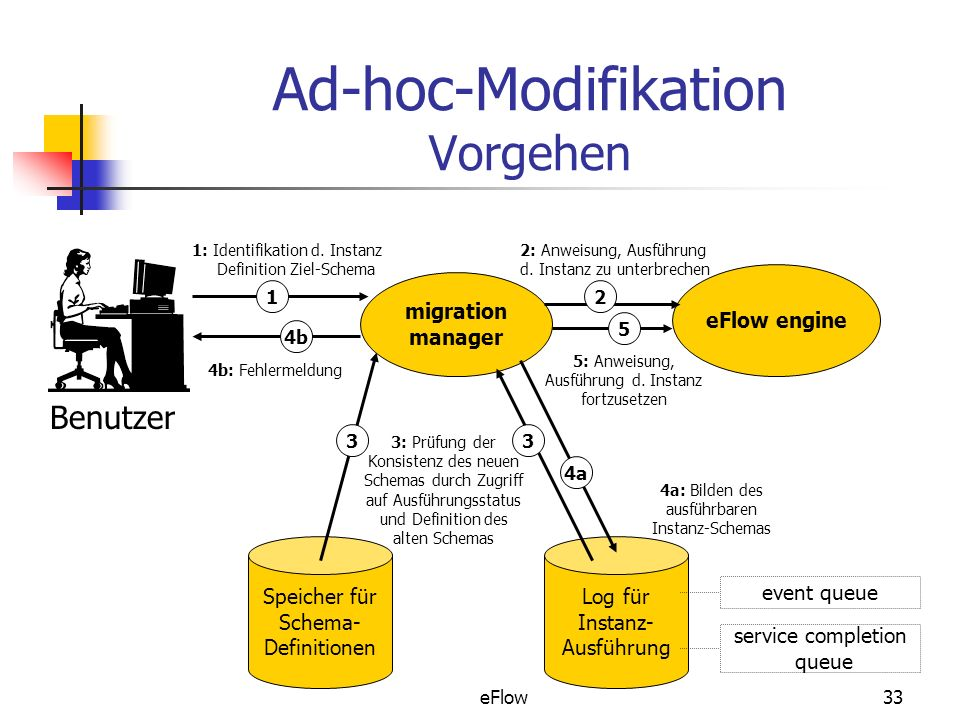 Ad-hoc-Modifikation Vorgehen