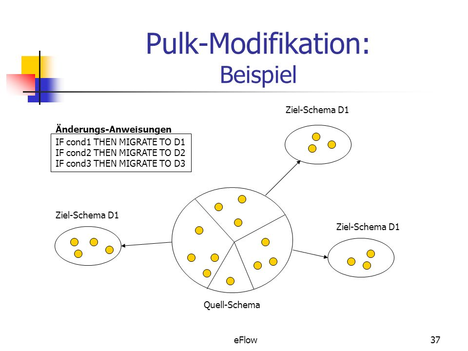 Pulk-Modifikation: Beispiel