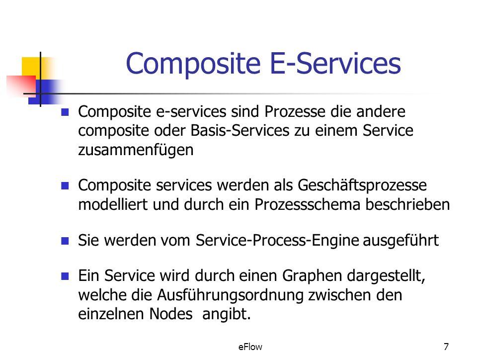 Composite E-Services Composite e-services sind Prozesse die andere composite oder Basis-Services zu einem Service zusammenfügen.