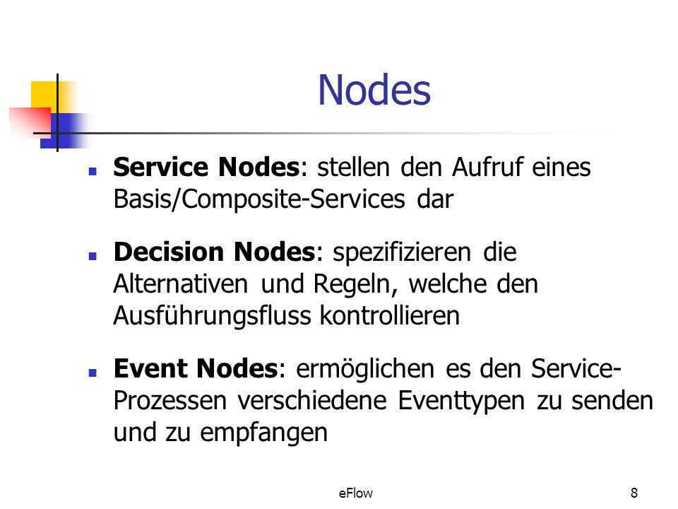 Nodes Service Nodes: stellen den Aufruf eines Basis/Composite-Services dar.