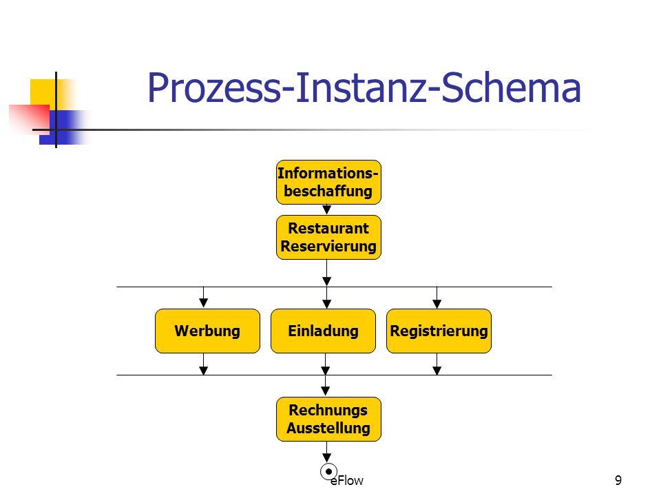 Prozess-Instanz-Schema