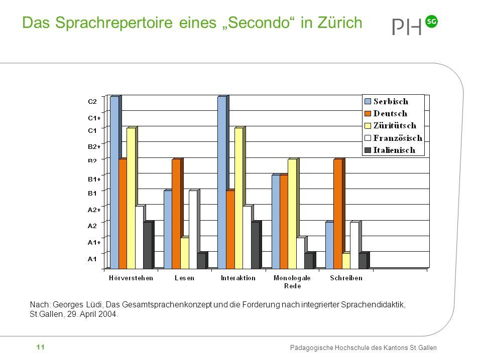 """Das Sprachrepertoire eines """"Secondo in Zürich"""
