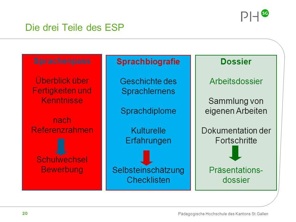 Die drei Teile des ESP Sprachenpass Überblick über
