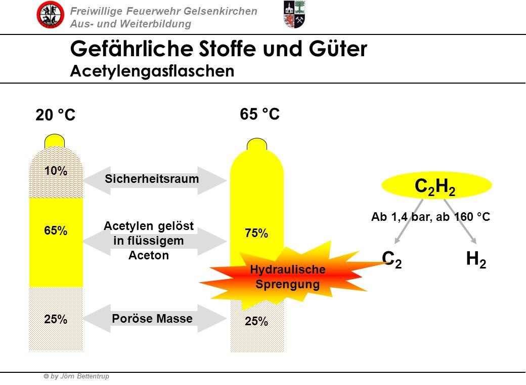 Acetylen gelöst in flüssigem Aceton Hydraulische Sprengung