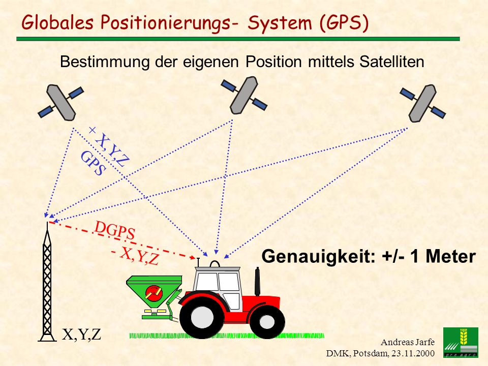 Globales Positionierungs- System (GPS)