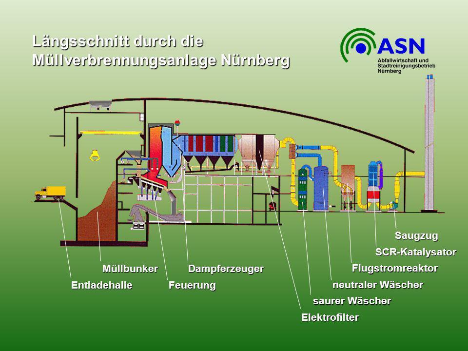 Längsschnitt durch die Müllverbrennungsanlage Nürnberg