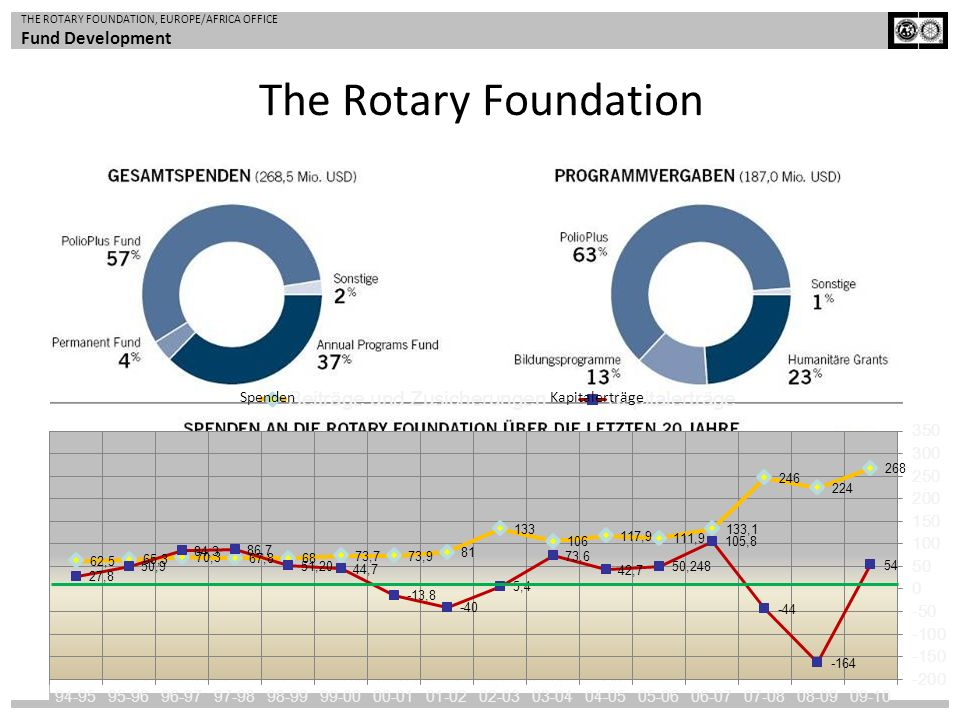 The Rotary Foundation Spenden Kapitalerträge