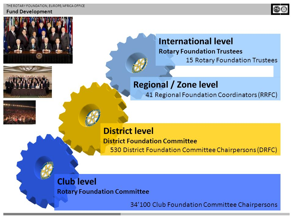 District level District Foundation Committee