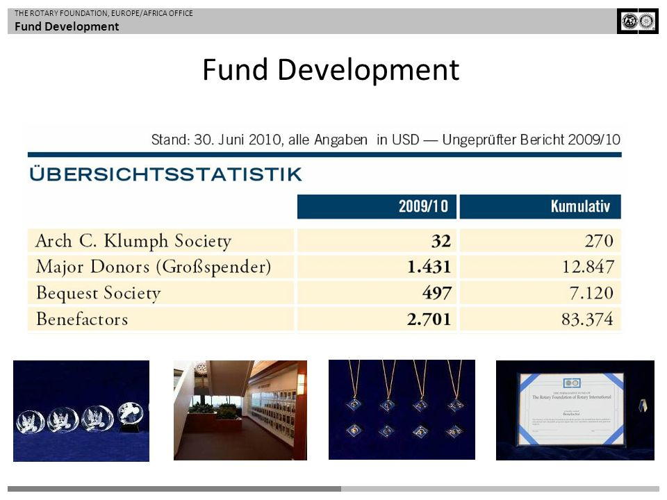 Fund Development APF – Spende von 100 USD: