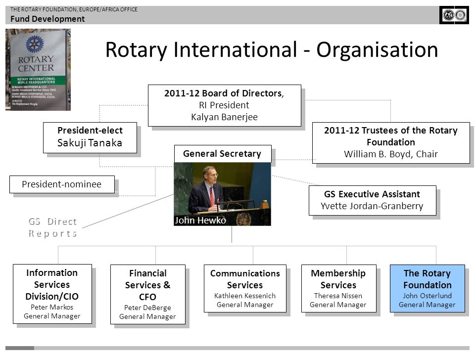 Rotary International - Organisation