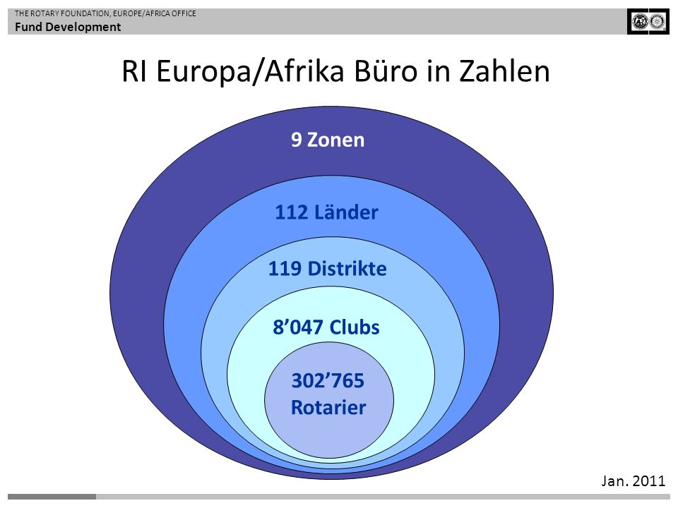 RI Europa/Afrika Büro in Zahlen