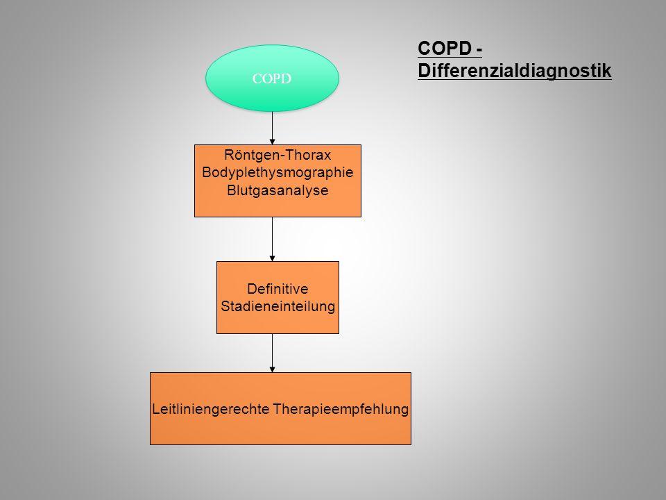 COPD - Differenzialdiagnostik