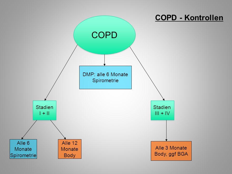 COPD COPD - Kontrollen DMP: alle 6 Monate Spirometrie Stadien I + II