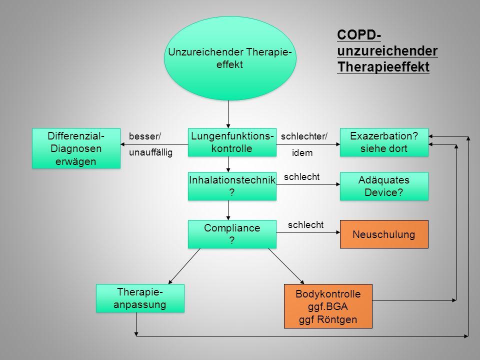 Unzureichender Therapie-