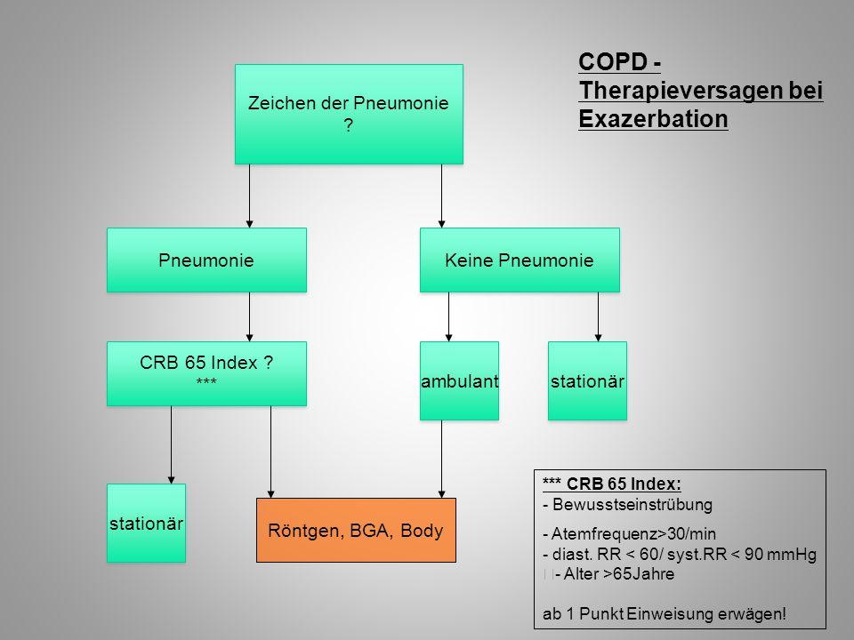 COPD - Therapieversagen bei Exazerbation