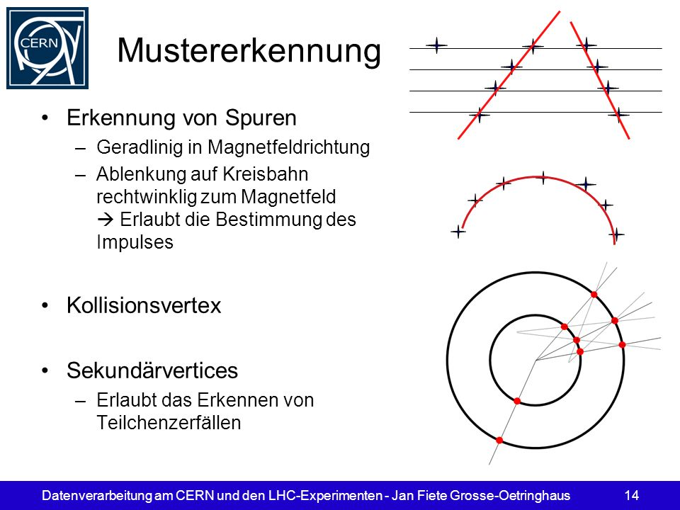 Mustererkennung Erkennung von Spuren Kollisionsvertex Sekundärvertices