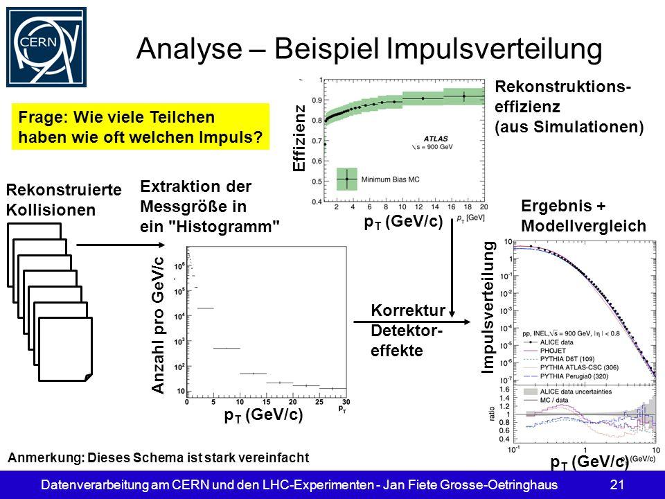 Analyse – Beispiel Impulsverteilung